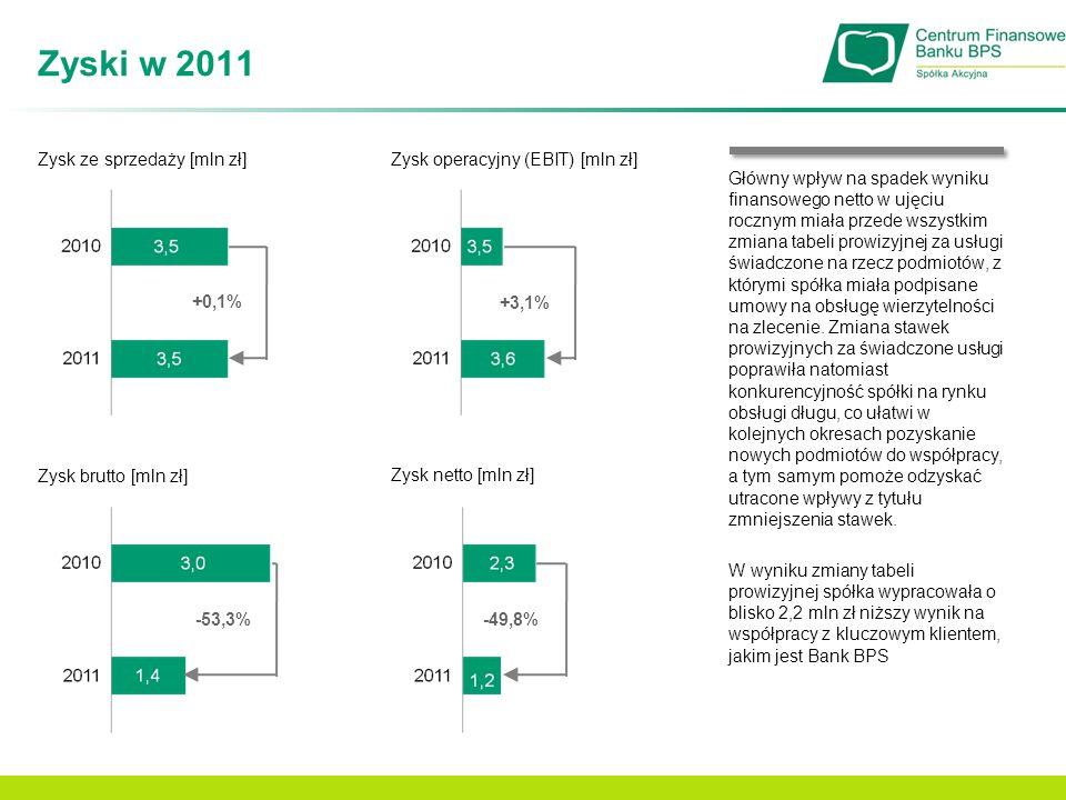 Zyski w 2011 Zysk ze sprzedaży [mln zł]